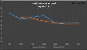 participaciçon electoral españaue